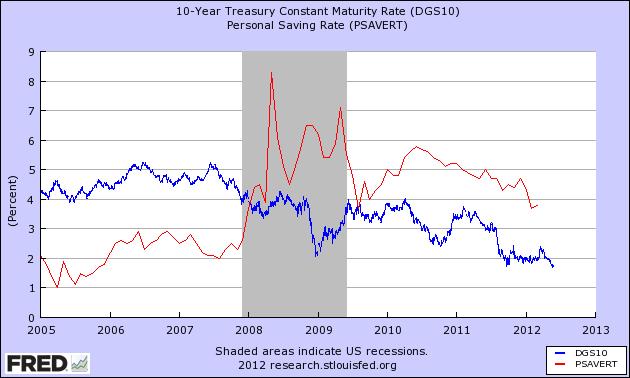 saving -rate bond yield