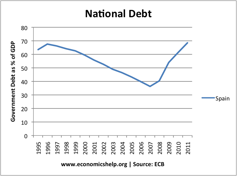 spain-national-debt