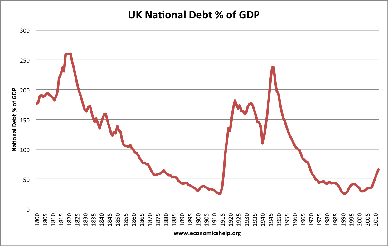 This time is different a history of debt economics help public sector debt sciox Image collections