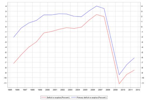 budget deficit Spain