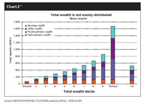UK wealth