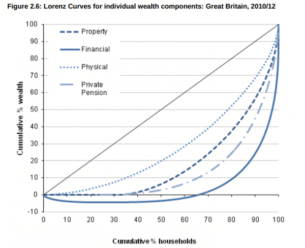 wealth-components