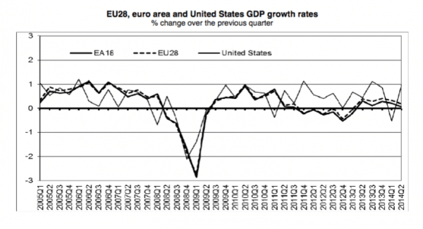 EU economic growth