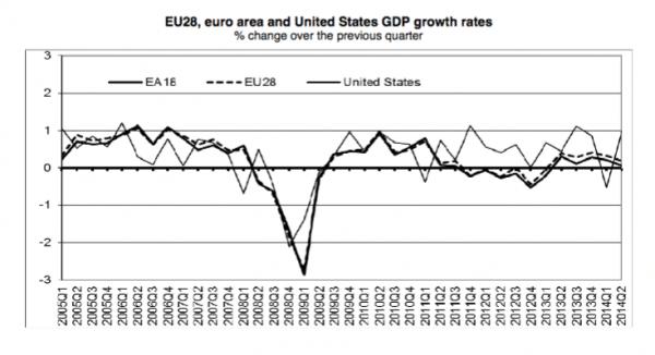 EU economic growth