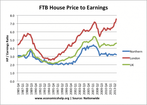 ftb-house-pirce-earnings