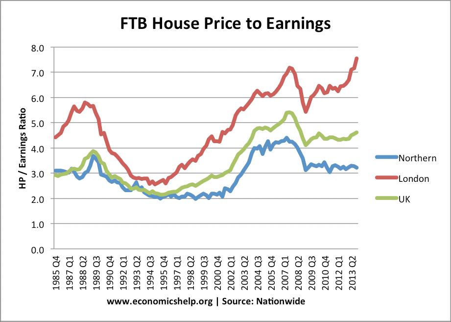Uk Property Bubble Economics Help