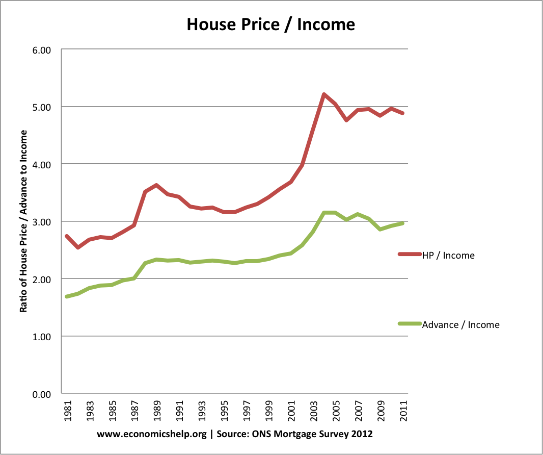 house-price-income