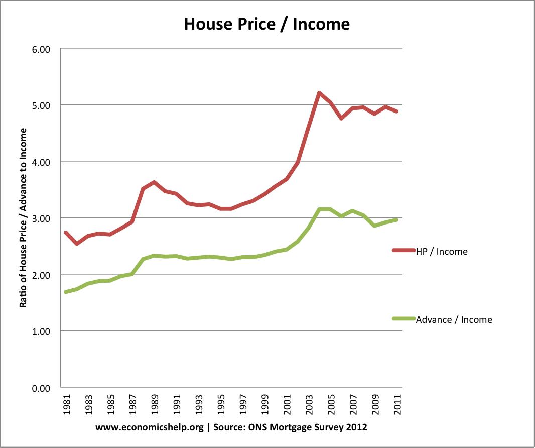house-price-income