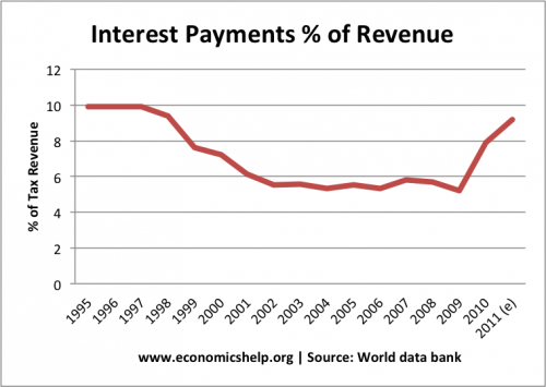 interest payments uk debt