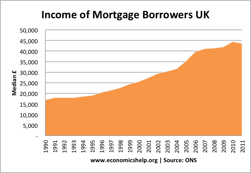 income mortgage borrowers
