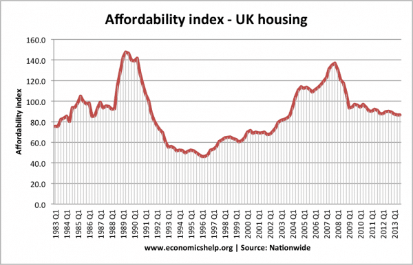 nw-affordability-index