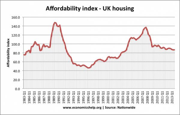 nw-affordability-index