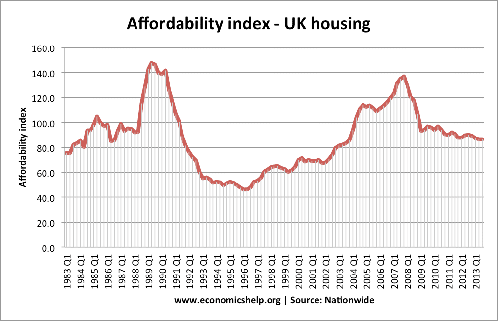 supply and demand graphs for uk housing market A list and explanation of factors affecting the demand and supply of housing   this graph shows that house prices (and therefore demand for  the majority of  uk homeowners still prefer to take out variable mortgage rates.
