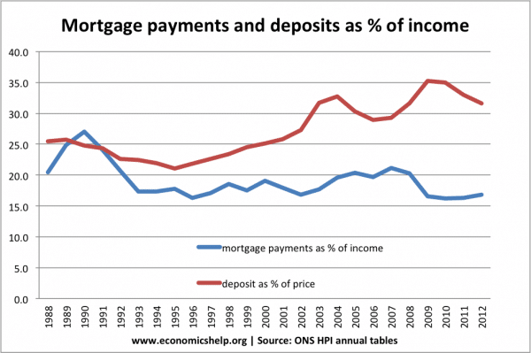 ons-mortgage-payments-percent-income