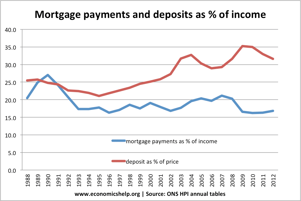 UK House Price to income ratio and affordability   Economics Help