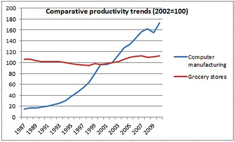 productivity-trends-computers-grocery
