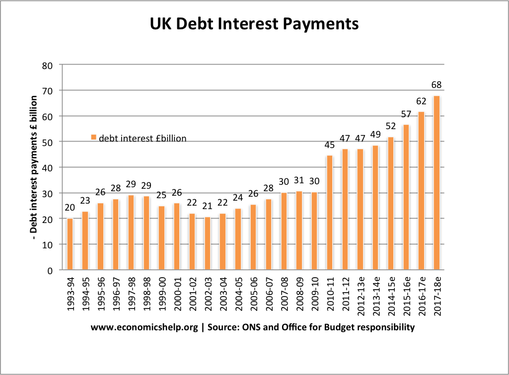 Uk national debt economics help cost of interest payments on national debt sciox Image collections