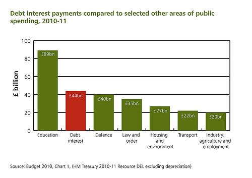 uk-debt-interest-payments
