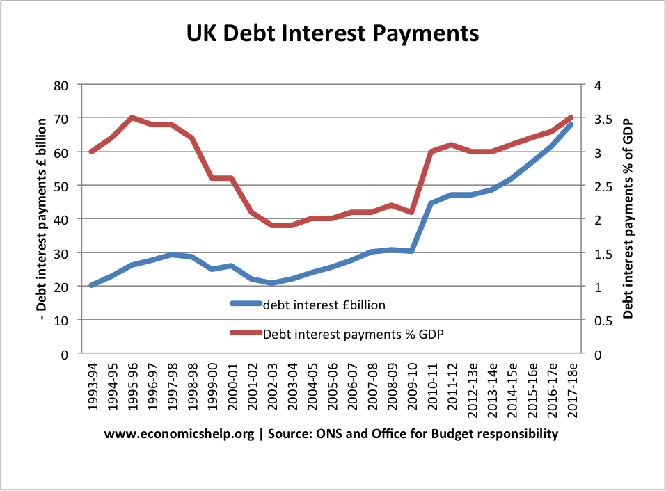 uk-debt-interest-payments