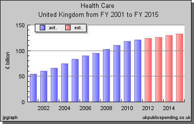 uk -health care