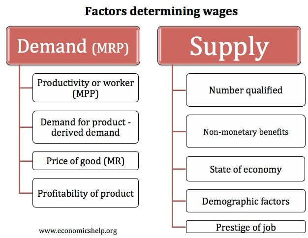 wages-determination