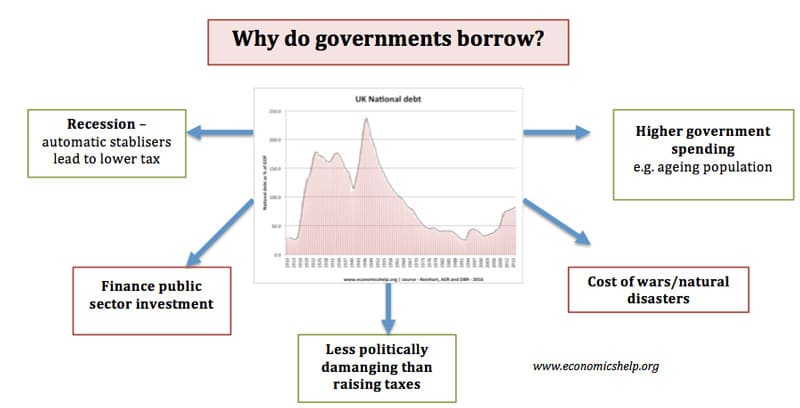 why-do-governments-borrow