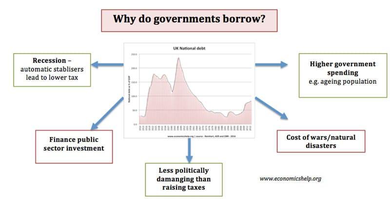why-do-governments-borrow