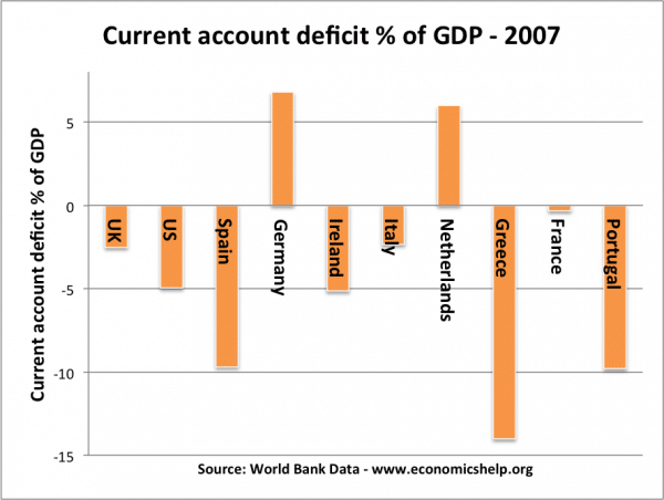 Eurozone current-account-deficits