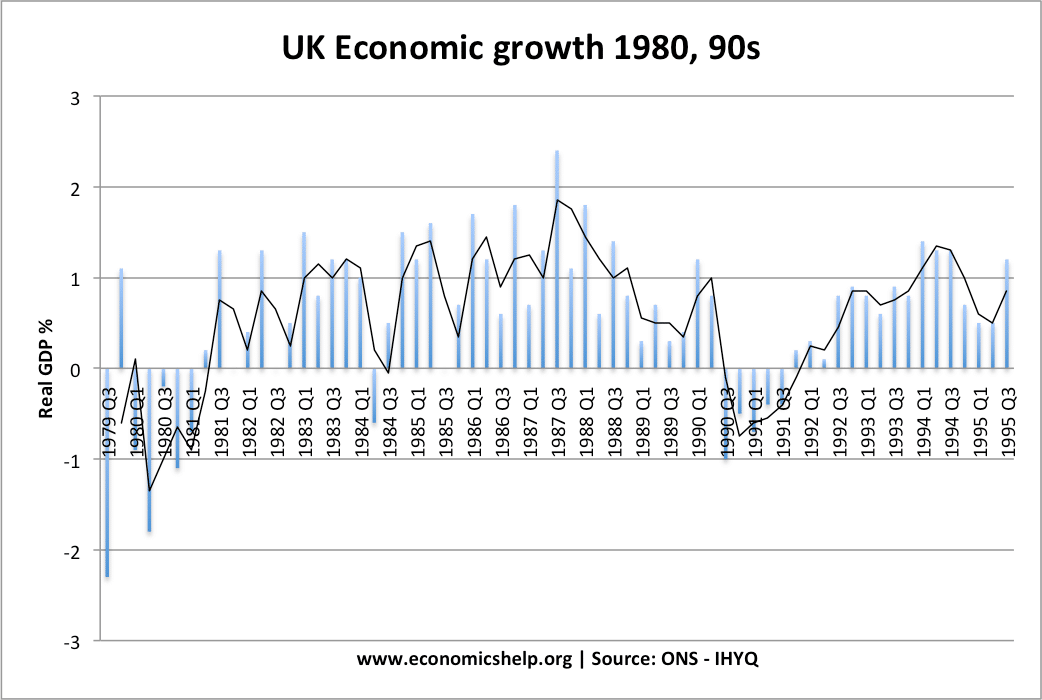 causes of business cycle economics help economic growth 1980 95