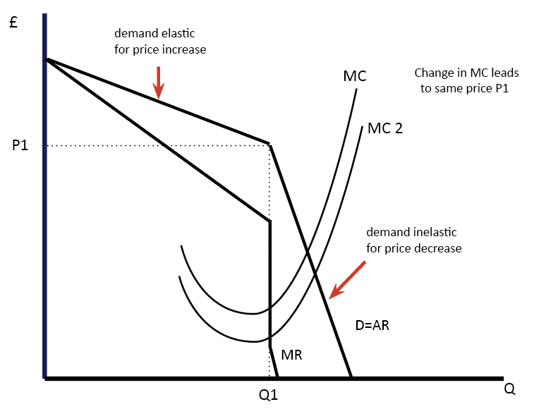 kinked-demand-curve