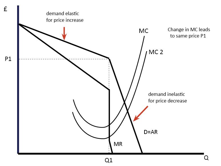Collusion Diagram