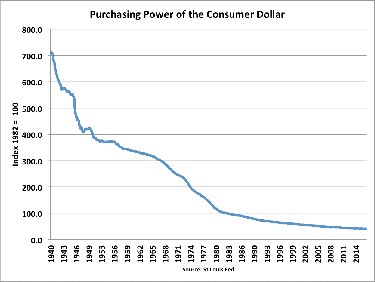 purchasing-power-of-consumer-dollar