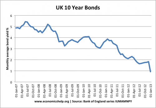uk-bond-yields-10-year-monthly-average