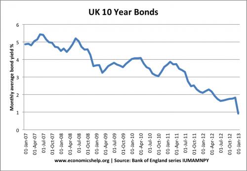 uk-bond-yields-10-year-monthly-average