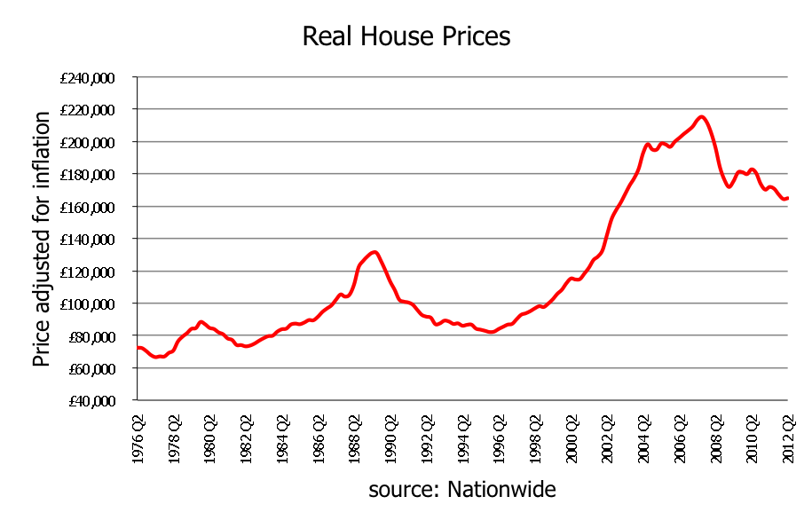 adjusted-inflation-house-prices