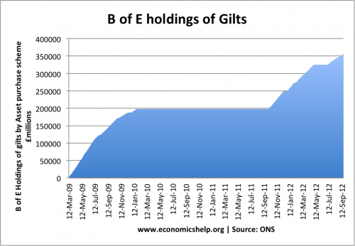 Bank of England Holding gilts