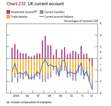 boe-uk-current-account-05-12