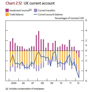 boe-uk-current-account-05-12