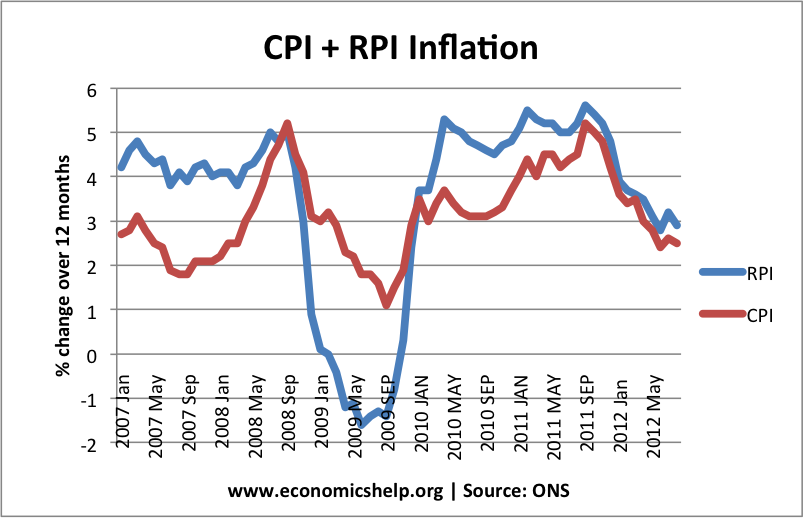 UK CPI RPI Inflation