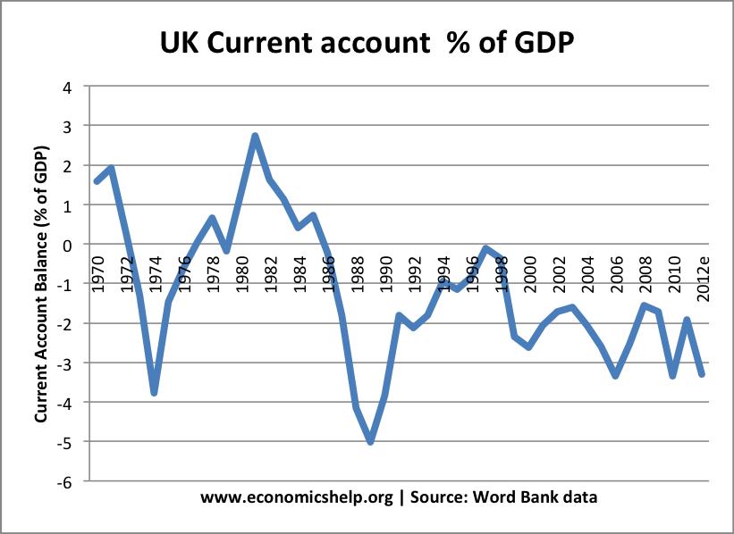 UK current-account-gdp-percent