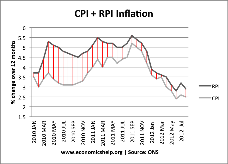 gap-between-rpi-cpi
