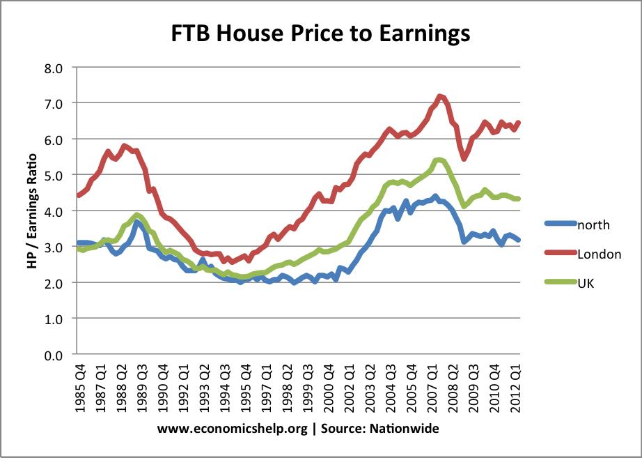 house-price-earnings
