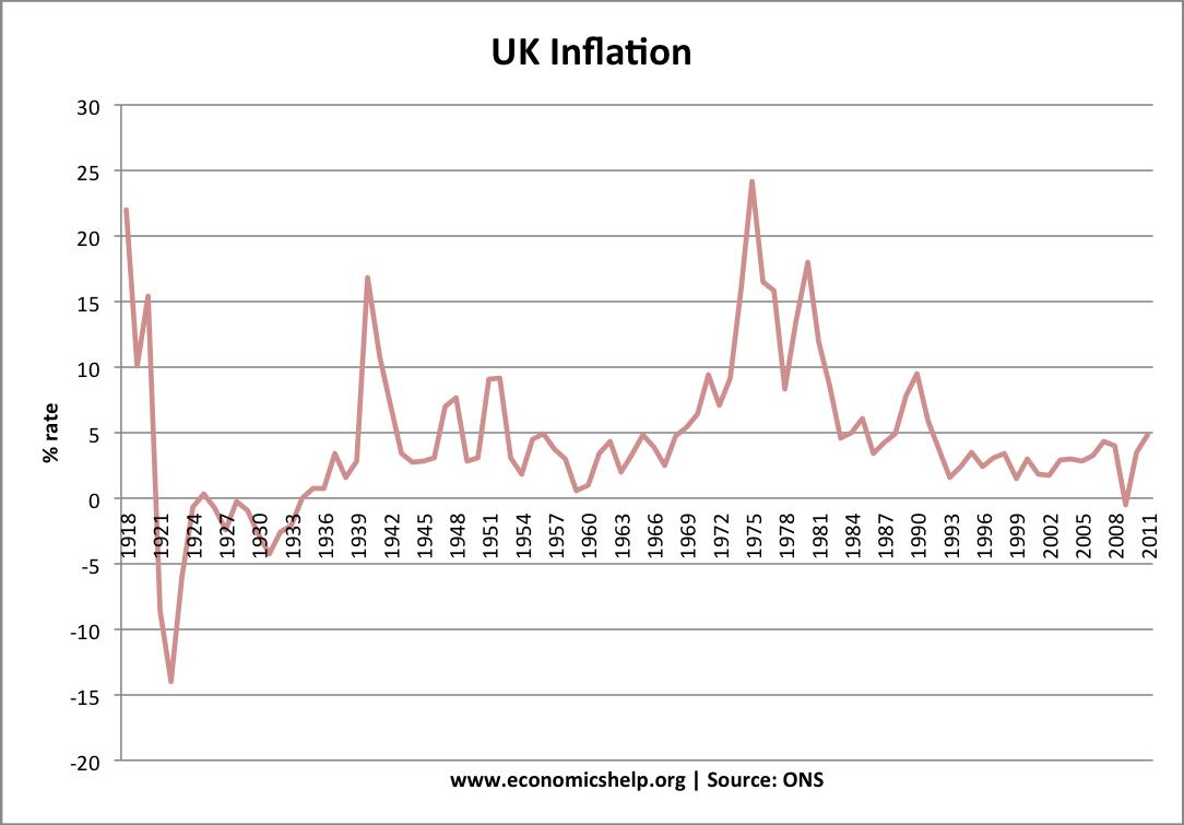 UK inflation 1918-2011