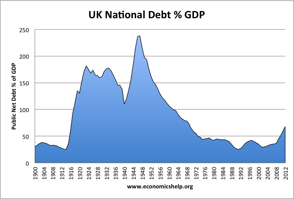 Are there different types of government borrowing?