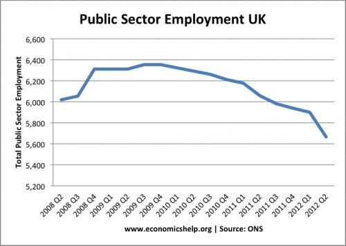 public-sector-employment-08-12
