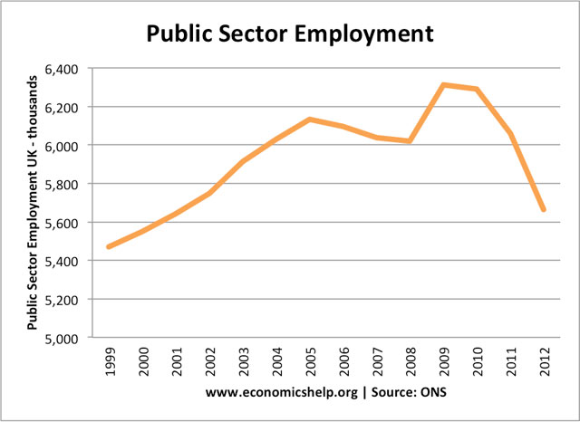 uk public sector employment