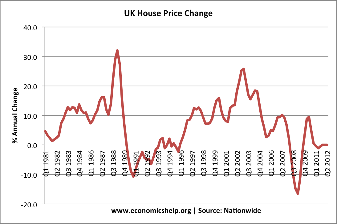 quarterly-house-prices