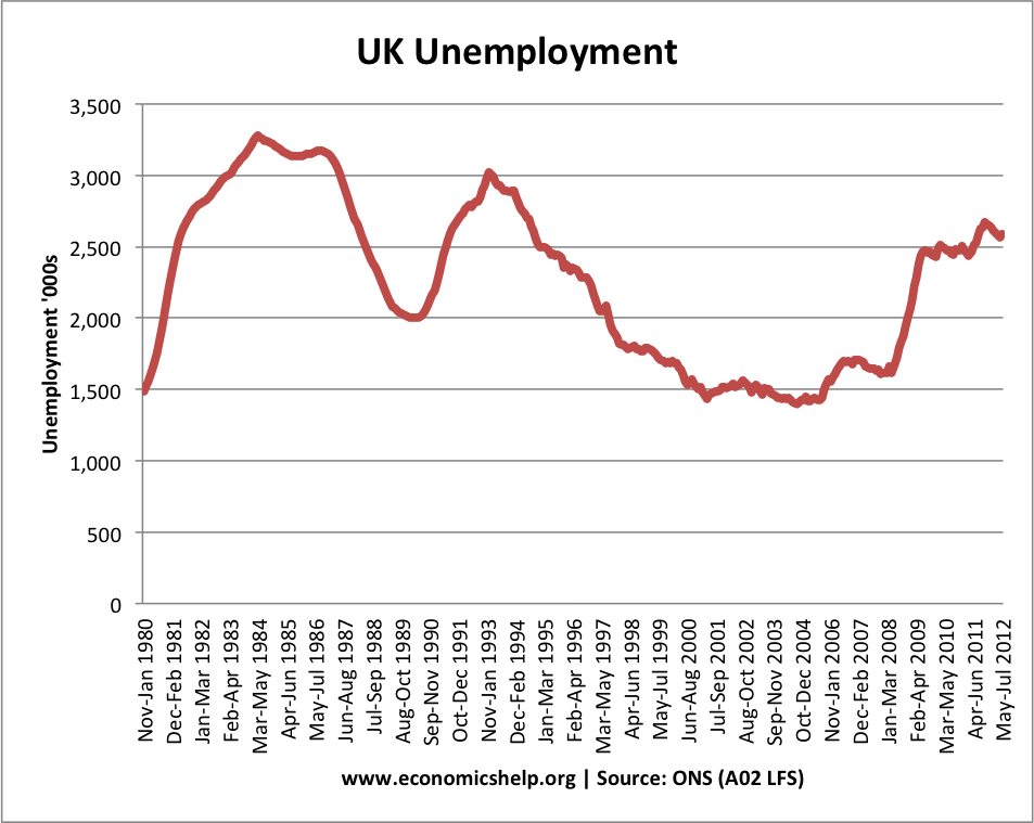 the unemployment rate in the uk In the uk the official unemployment rate is defined as the percentage of the  labour force that is classed as.