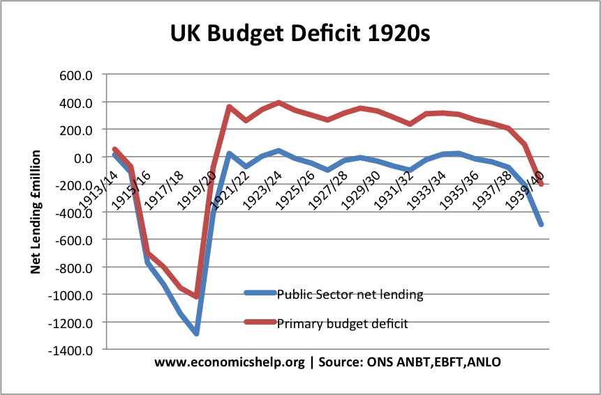 1913-38-UK budget-deficit