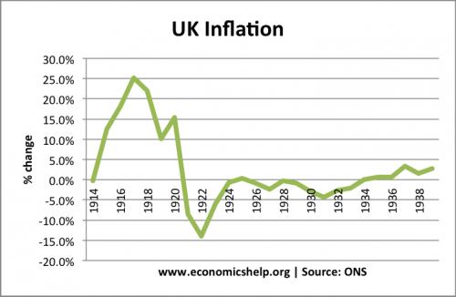 1914-38-inflationUK